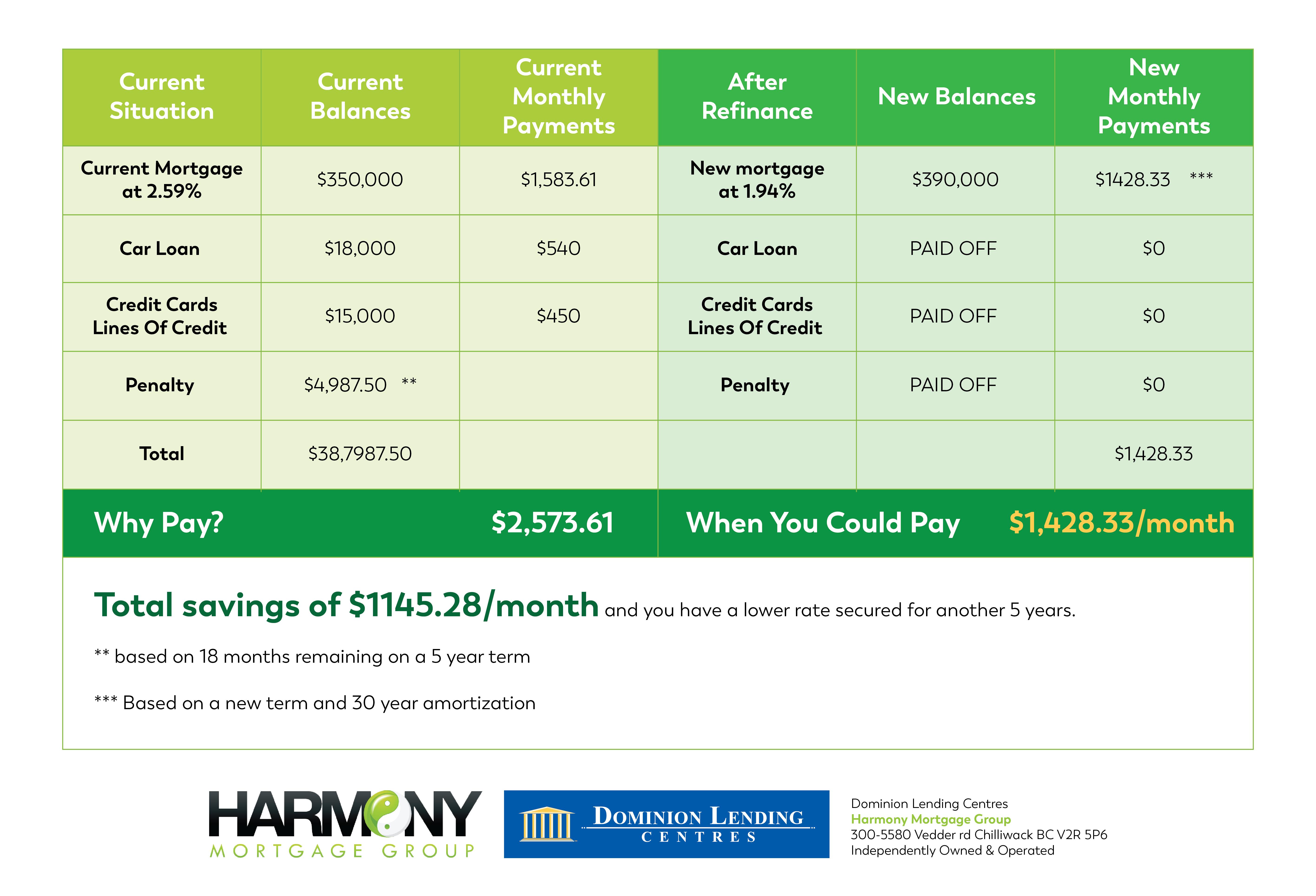 refinance chart
